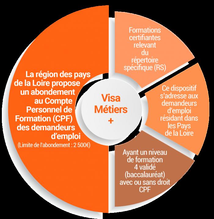 La région des pays de la Loire propose un abondement au Compte Personnel de Formation (CPF) des demandeurs d'emploi (limite de l'abondement : 2 500€) : - Formations certifiantes relevant du répertoire spécifique (RS) Ce dispositif s'adresse aux demandeurs d'emploi résidant dans les Pays de la Loire et ayant un niveau de formation 4 validé (baccalauréat) avec ou sans droit CPF